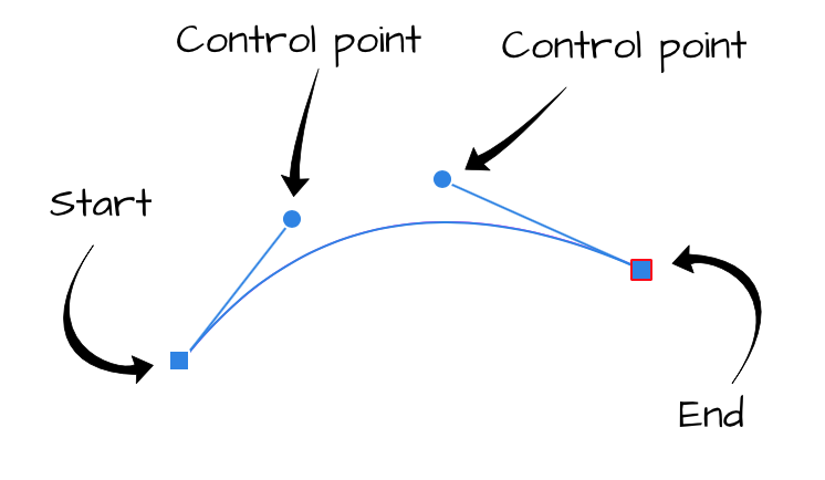 Curve with start, end, and control points